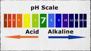 pH – Natural Range – Typical Discharge Limits – Why are small changes in pH a Cause for Concern