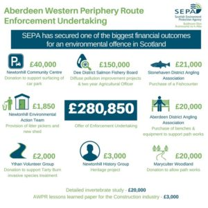 First major Enforcement Undertaking secures more than £280,000 of environmental benefits for communities impacted by AWPR pollution