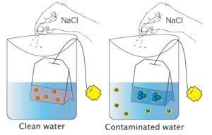 Nanoparticle sensors detect arsenic in drinking water